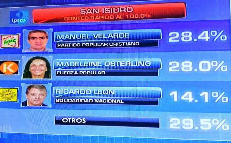 Resultados Oficiales Distrito de San Isidro - Lima